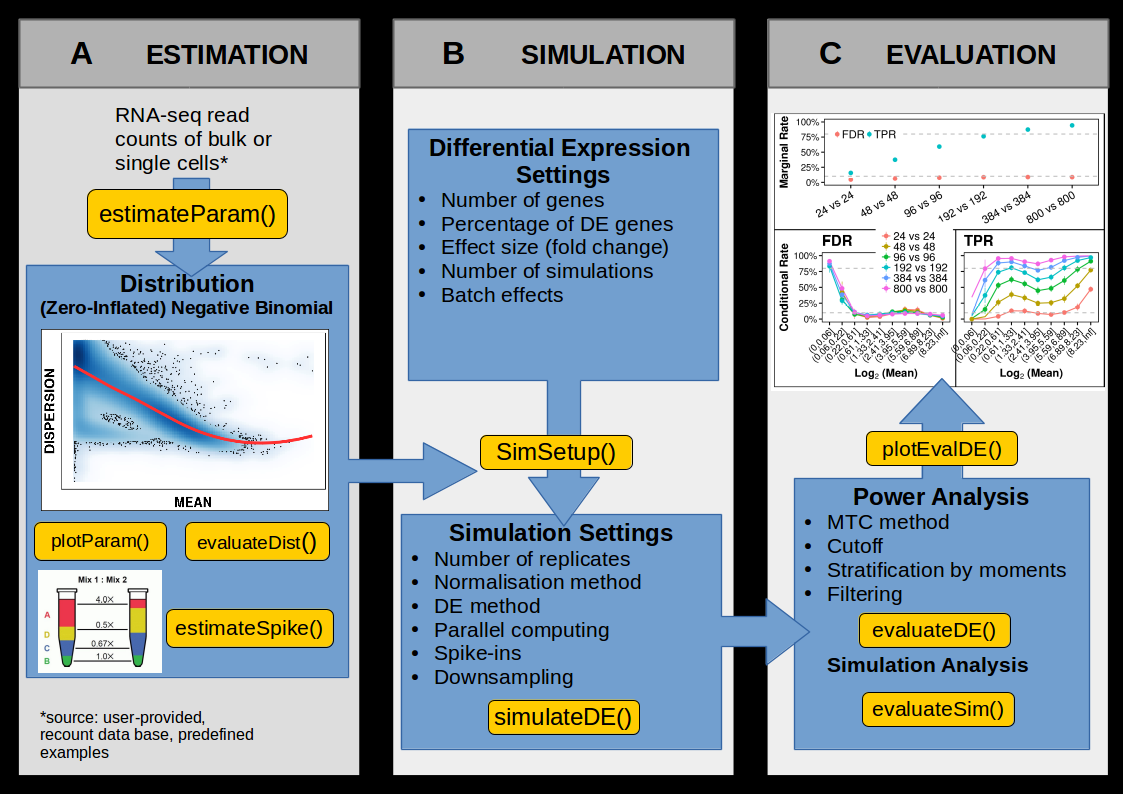 powsimR: Power Analysis and Sample Size Estimation for Bulk